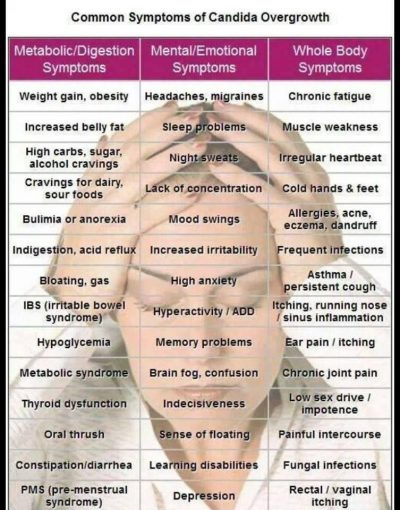 Common symptoms of candida